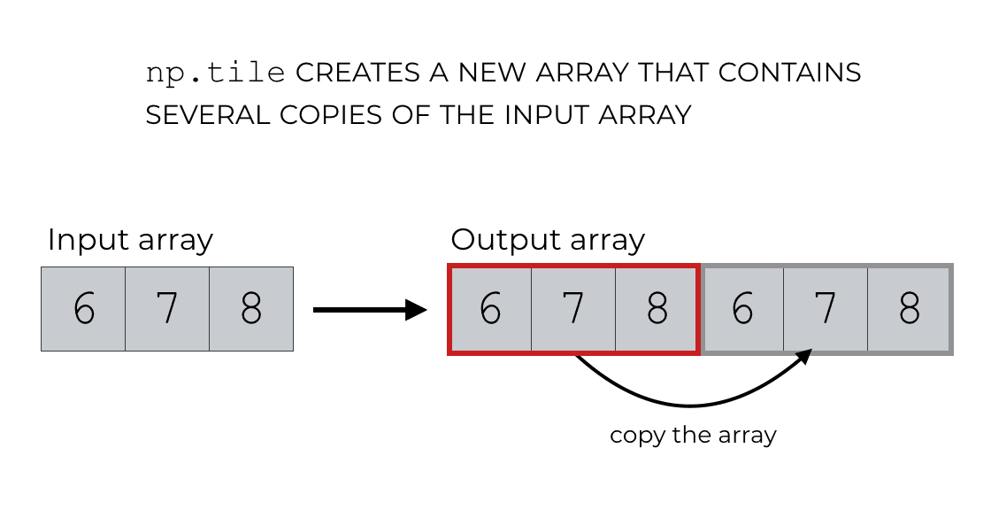 An illustration of how NumPy tile works by copying the input array.