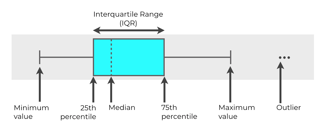 "A simple visual explanation of a boxplot, with the ""five number summary""."