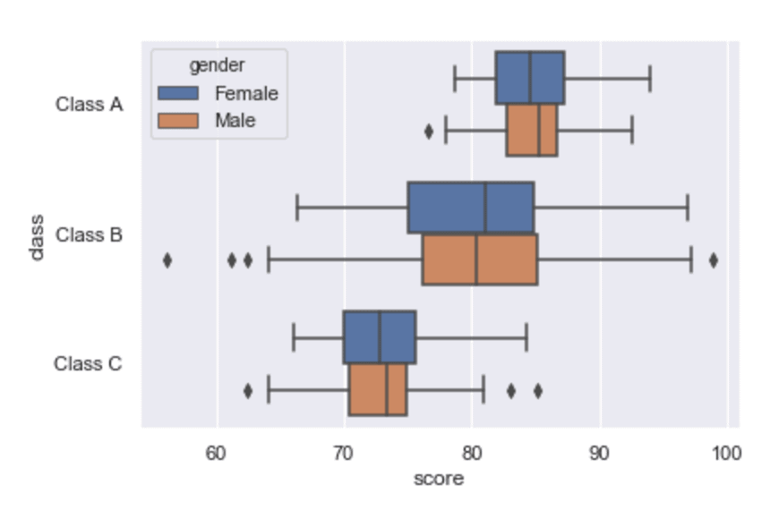 An image that shows a Seaborn boxplot where the hue parameter has been used to break out different categories.