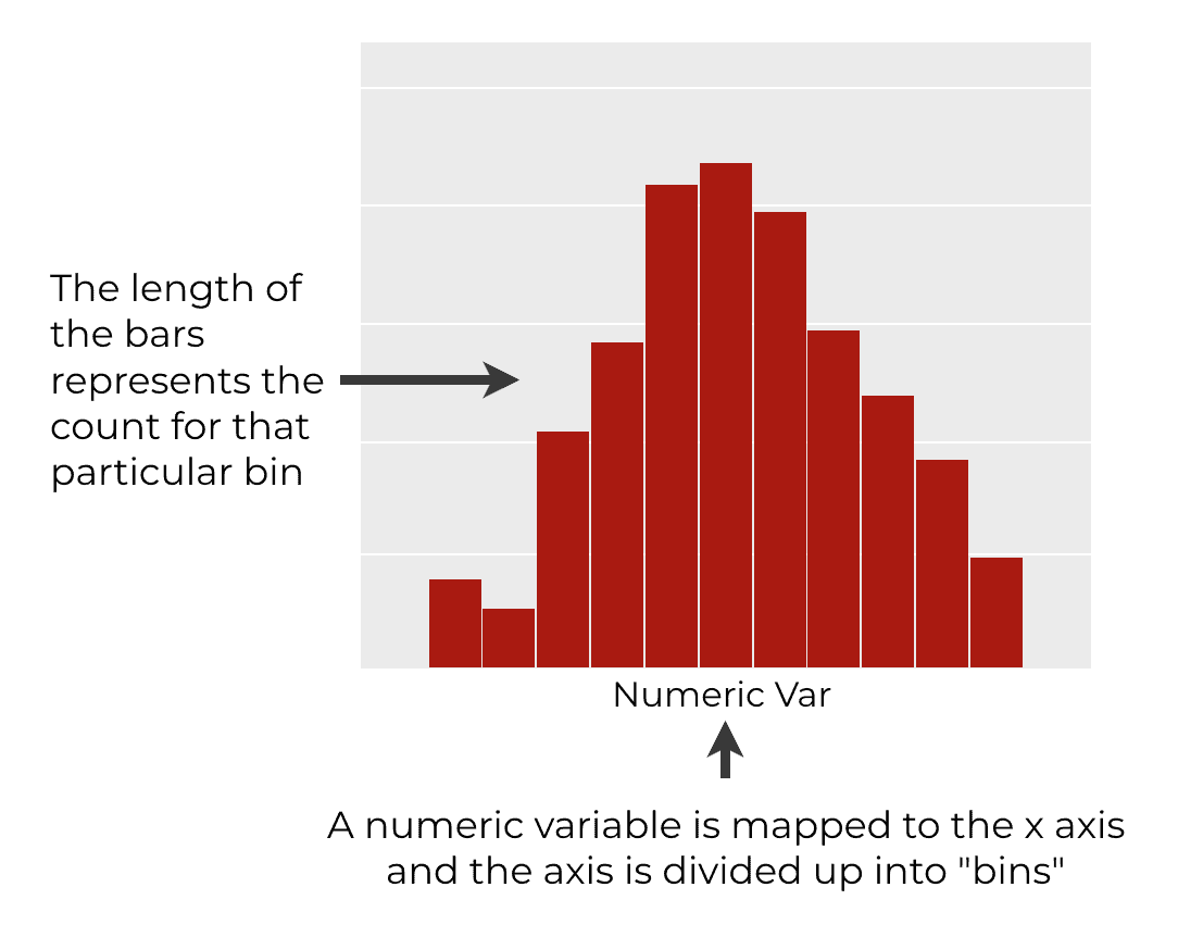 An image that explains how histograms work.