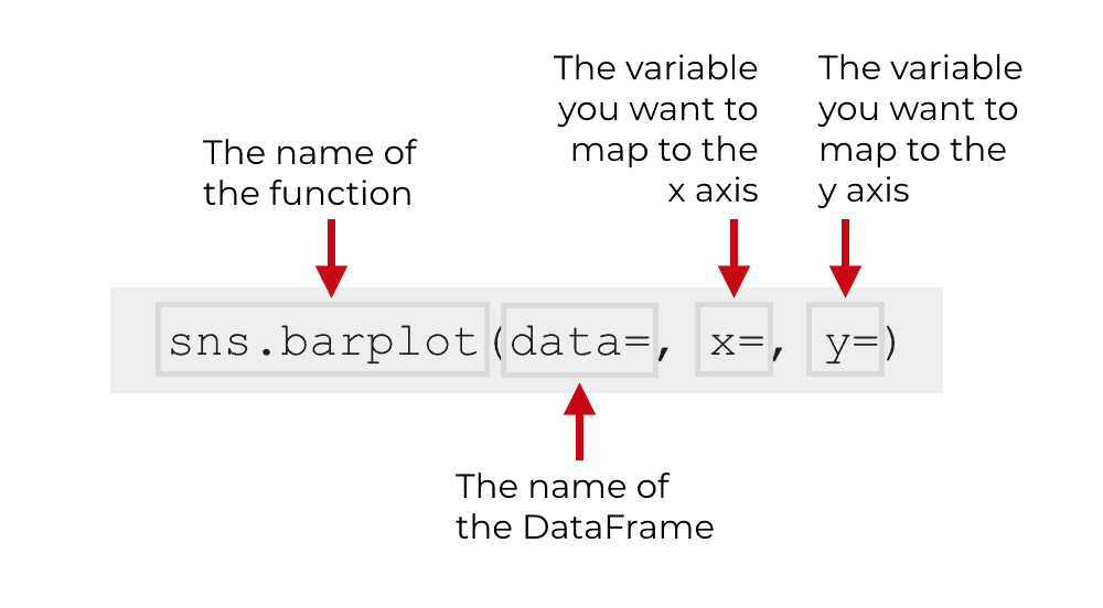 A simple explanation of the sns.barplot function.