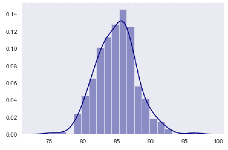 An image of a Seaborn distplot with the color changed to navy.