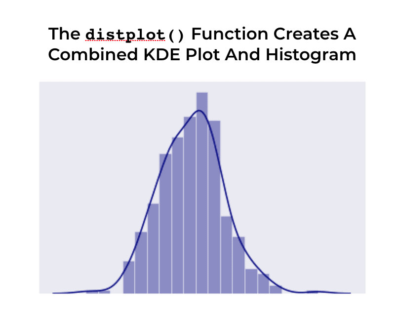 An image that explains that the distplot() function creates a combined KDE plot and histogram.
