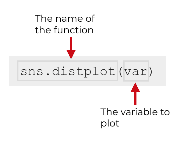 An explanation of a simple version of sns.distplot.