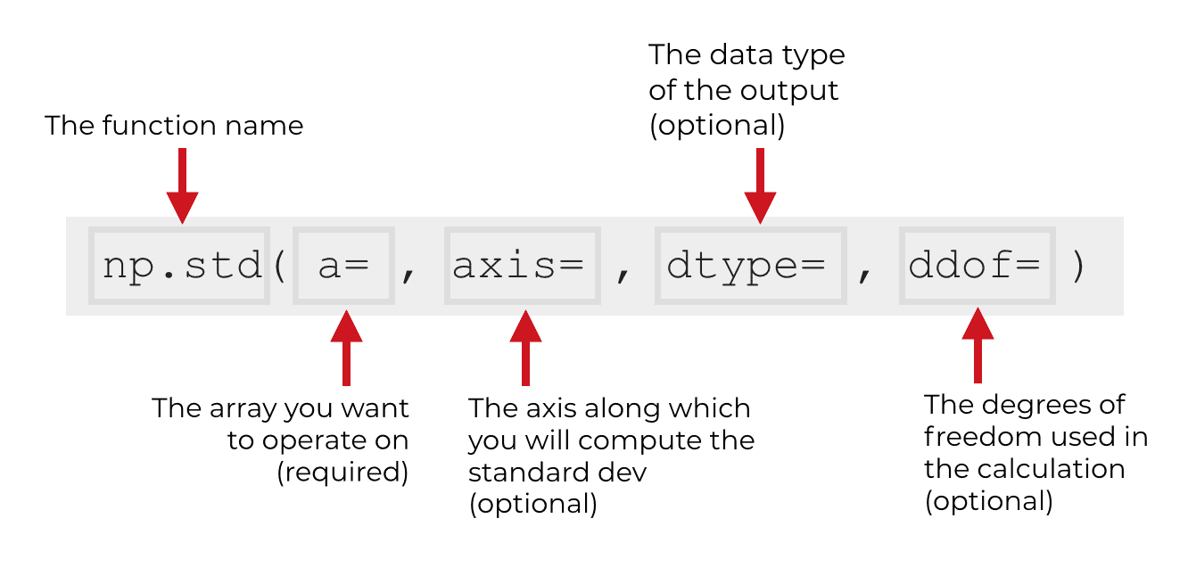 An image that explains the syntax of Numpy standard deviation.