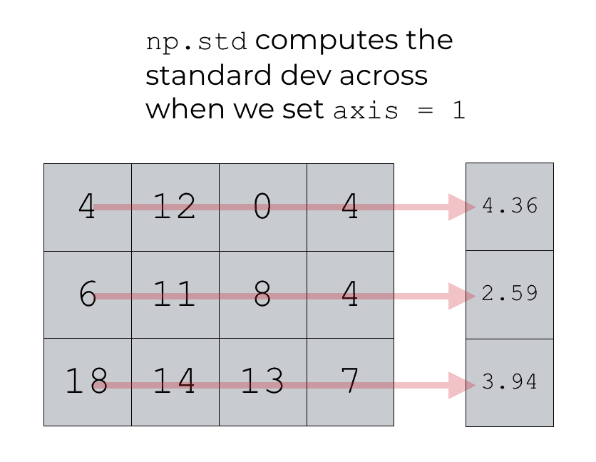An image that shows using np.std with axis = 1 to compute the row standard deviations.