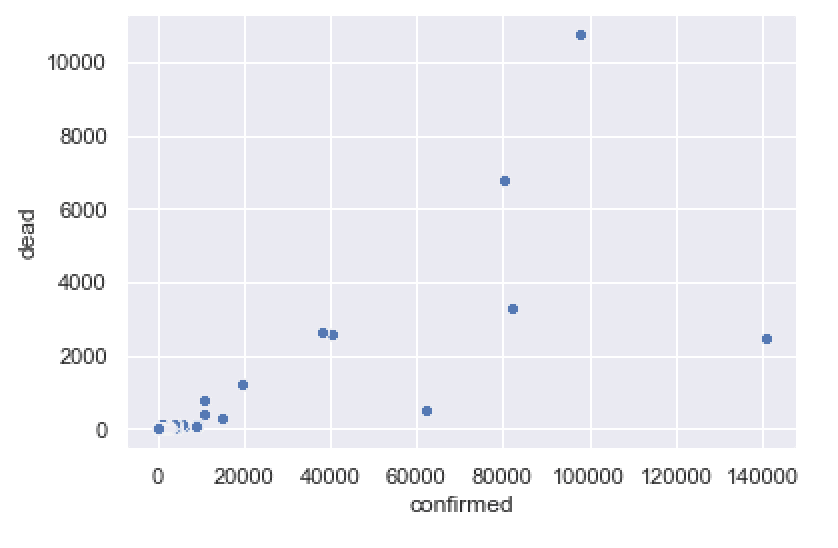 A simple Seaborn scatterplot that shows confirmed covid19 cases vs deaths for March 29, 2020.