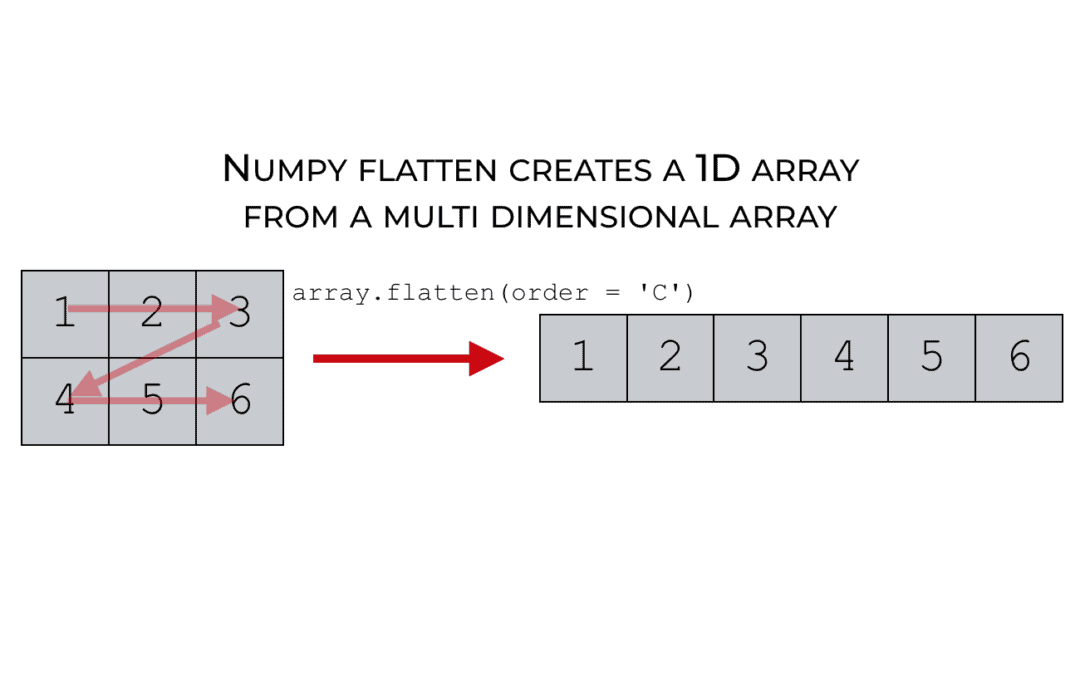 How to use Numpy flatten