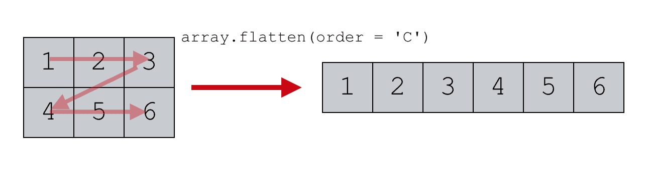 An image that shows an example of Numpy flatten with the order parameter set to order = 'C'