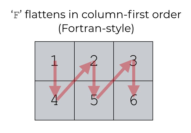 An image that shows how Numpy flatten works with order = 'F'