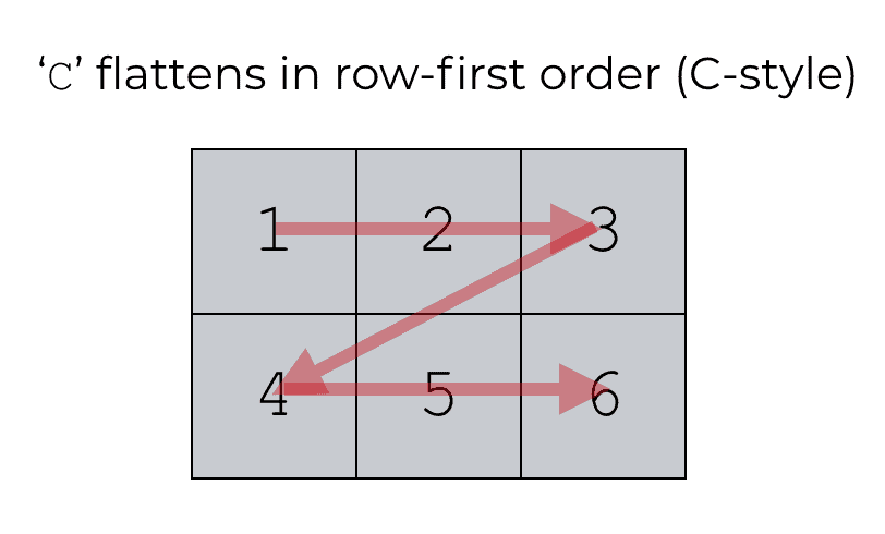 A picture that shows Numpy flatten with order = 'c'