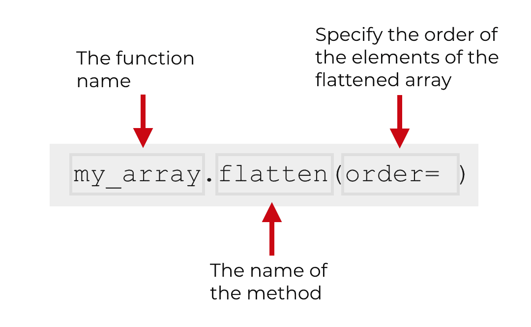 An image that explains the syntax of Numpy flatten.