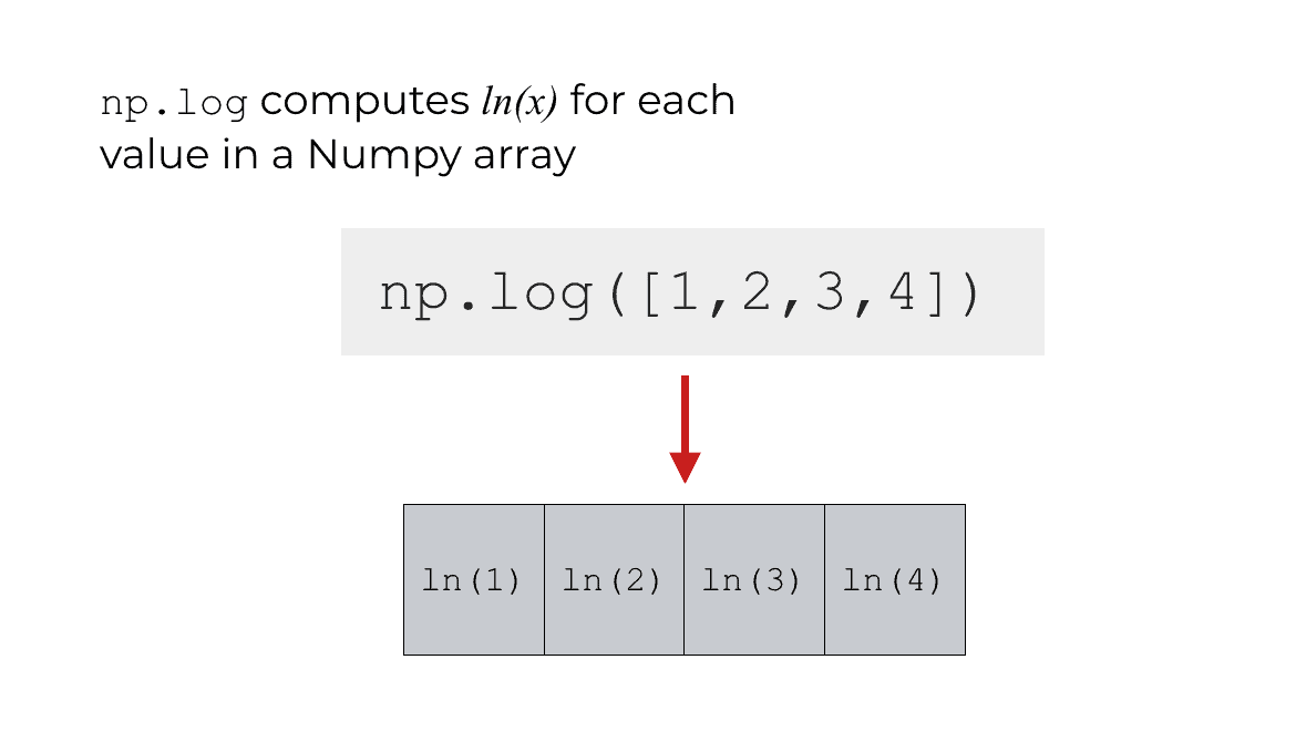 An image that shows how Numpy log calculates the natural logarithm in Python.