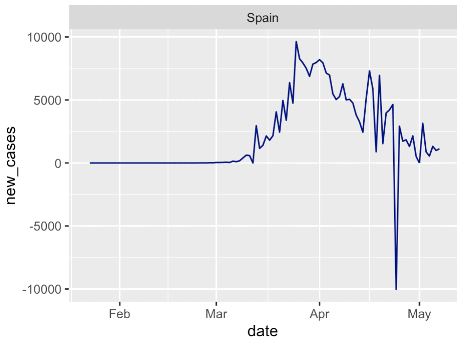 A line chart of covid19 cases over time for Spain (as of May 8, 2020).