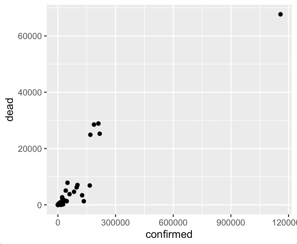 A simple scatterplot of covid19 confirmed cases vs deaths, by country.