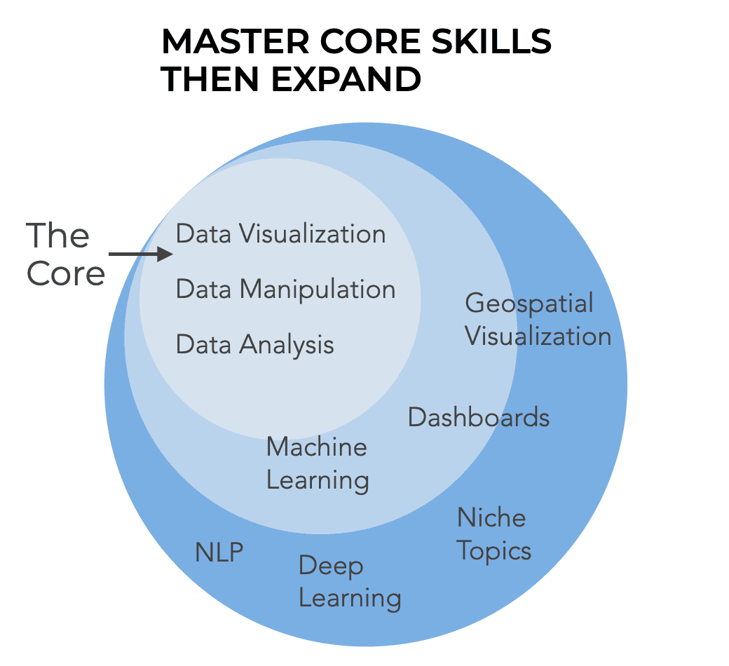 """An image showing the """"Core"""" data science skills, with concentric rings expanding outwards."""