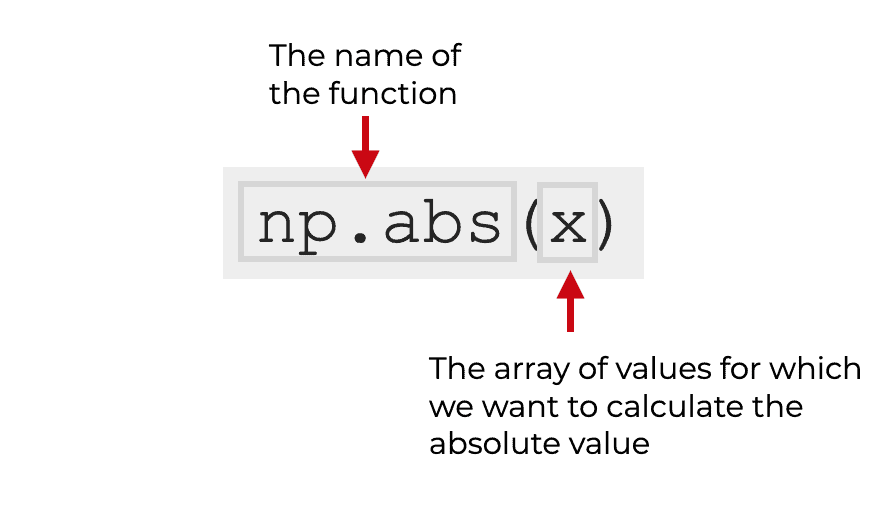 A visual explanation of the syntax of np.abs (AKA, Numpy absolute value).