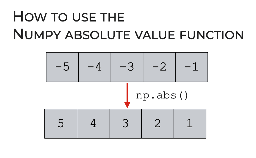 Numpy Absolute Value, Explained