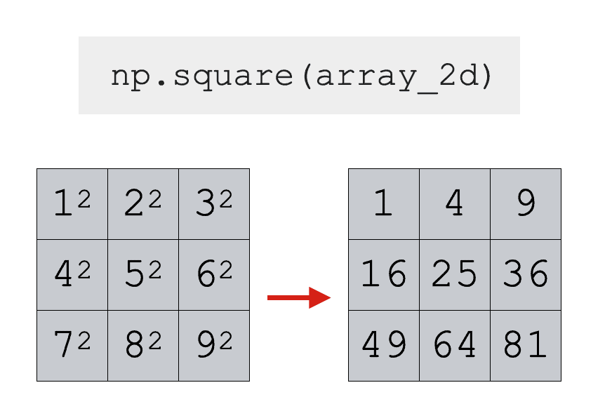 An example of using Numpy square to compute the squares of the values in a 2-dimensional Numpy array.