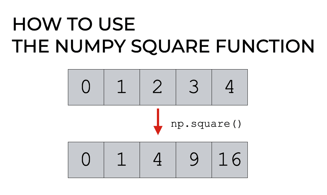 Numpy Square, Explained