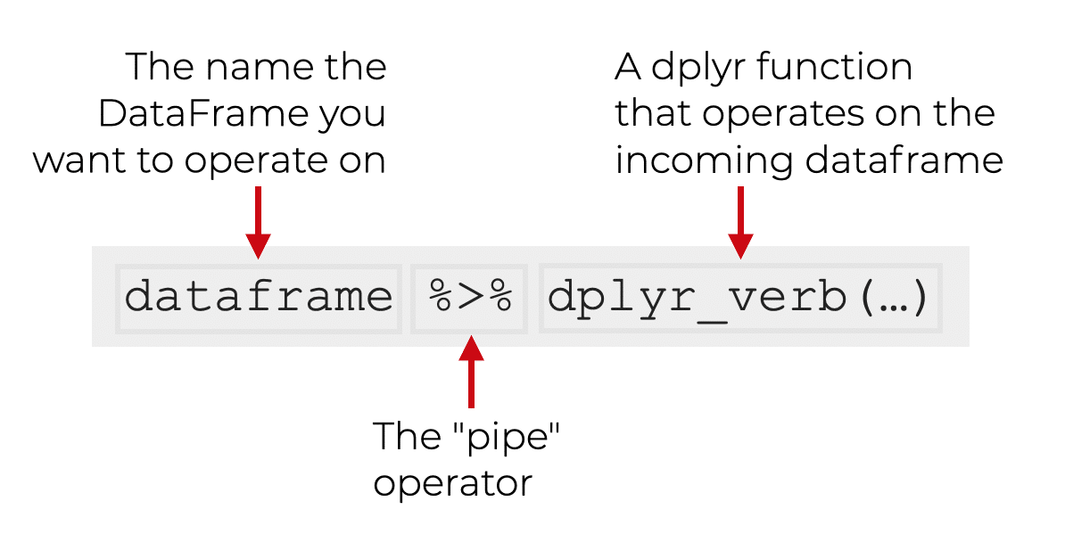 An image that shows the basic syntax for a dplyr pipe.