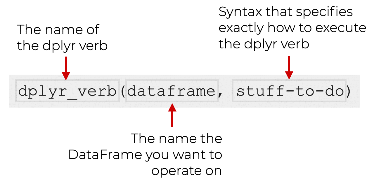 A picture that explains the general syntax of the dplyr functions.