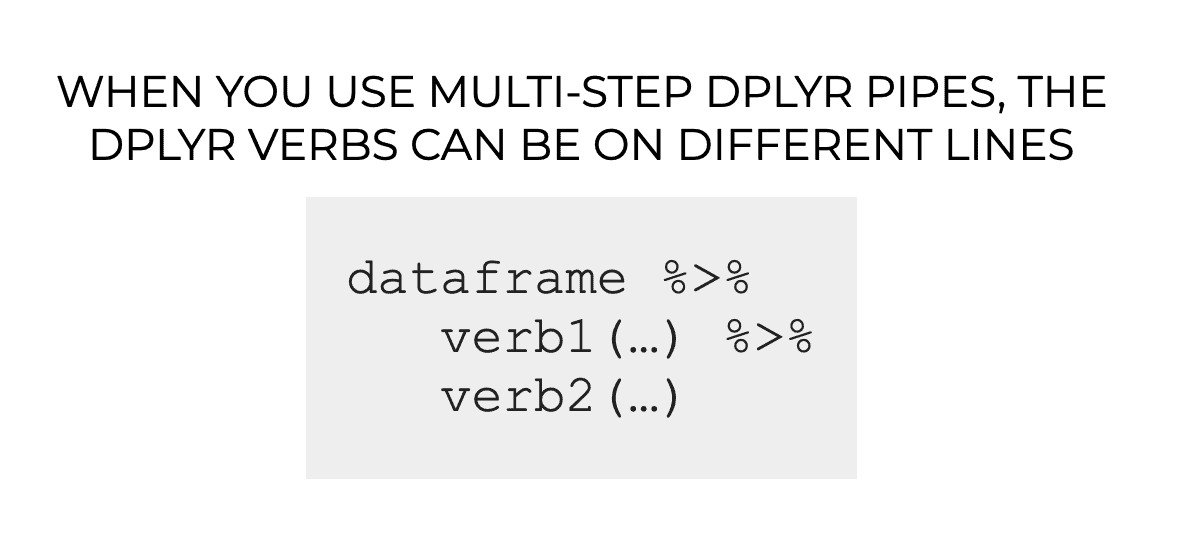 An example of a multi-step dplyr pipe, where the dplyr verbs are on different lines.