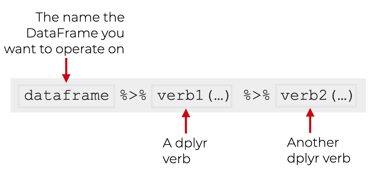 An image showing how to combine several dplyr verbs together, using the pipe operator.