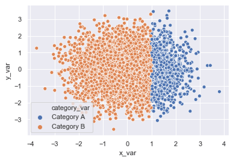 A Seaborn scatter plot with a categorical variable mapped to the hue parameter.