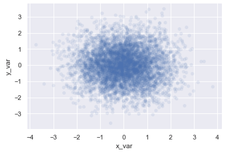 A seaborn scatter plot where the points are more transparent to mitigate overplotting.