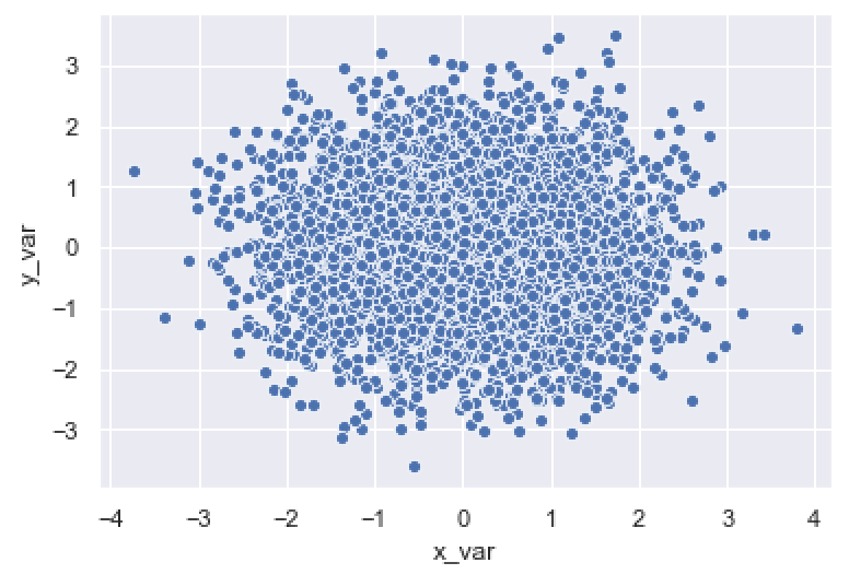 An image of a basic Seaborn scatter plot.