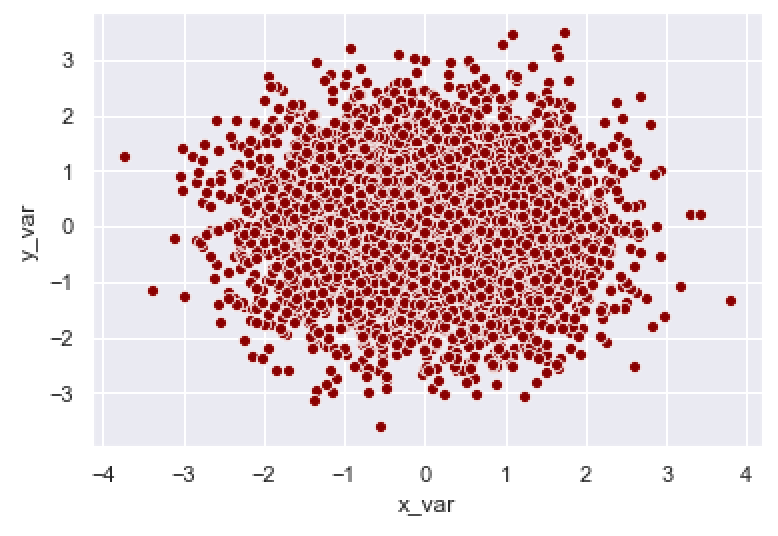 A seaborn scatter plot where the color of the points is changed to 'darkred'.