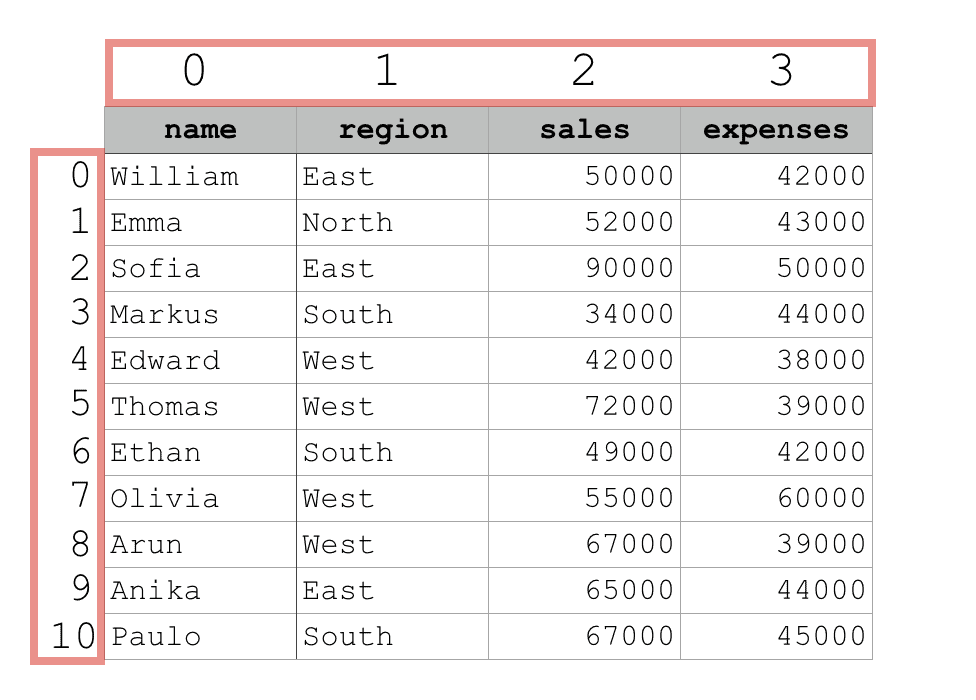 An image that shows the integer locations of the rows and columns of a Pandas dataframe.