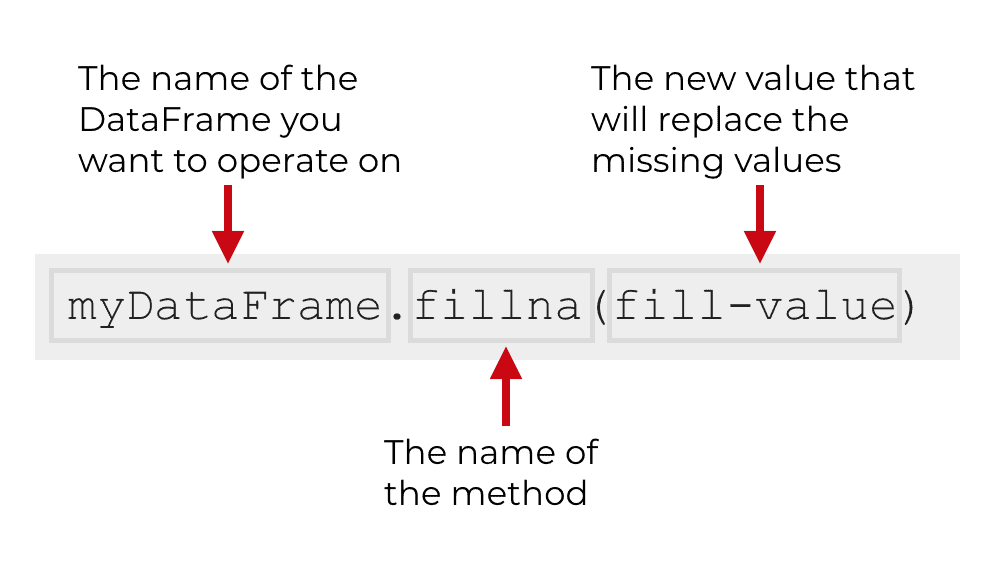 An explanation of a simple use of Pandas fillna.