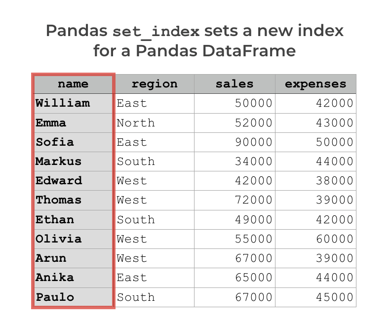 How to Use the Pandas Set Index Method