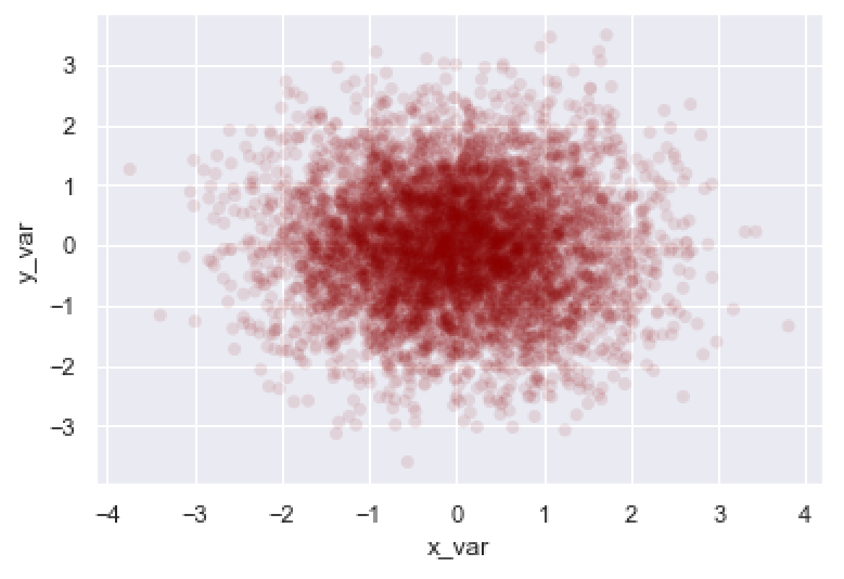 An example that combines several techniques for a Seaborn scatterplot.