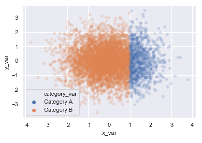 An example of a Seaborn scatterplot.