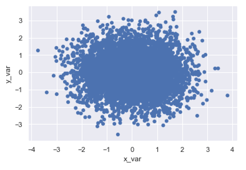 A seaborn scatterplot with the edge color changed (i.e., the edge color removed).